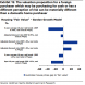 Goldman: Property 36% over-valued