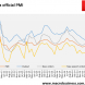 China official PMI weakens