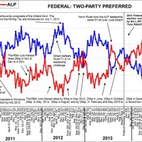 Turnbull's moderate poll bounce continues