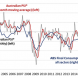 Service PMI eases