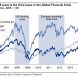 "Goldman: EM crash is GFC ""third wave"""