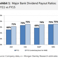 MS: ANZ needs to cut the dividend