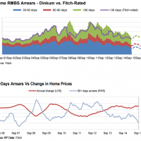 Fitch: Mortgage arrears hit decade low