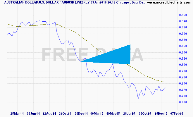 audusd_fx_price_weekly.07feb14_to_09feb16