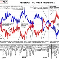 Roy Morgan: Government credibility collapsing