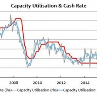 Why capex sux