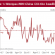 Chinese consumer underwhelmed by stimulus