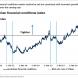 Goldman: Falling inflation is signalling deteriorating economy