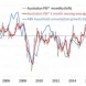 Services PMI remains in contraction