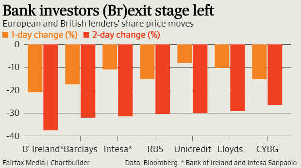 European and British lenders' share price moves.
