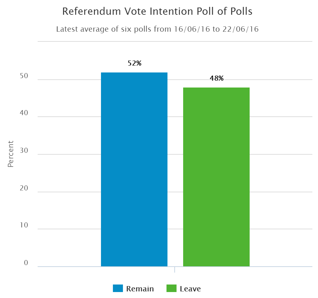 Brexit poll of polls