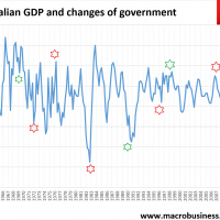Will strong GDP boost Turnbull or Shorten?