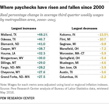 Where paychecks have risen and fallen since 2000