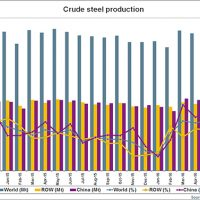 World steel output still falling