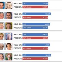 Coalition 3 seats from outright victory