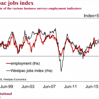 Westpac jobs index lifts