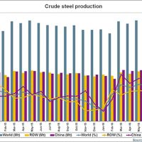 World steel output stops falling!