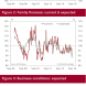 China consumer bounces