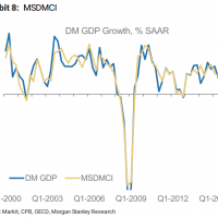The global growth bounce upsetting markets