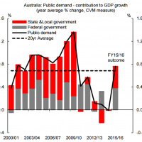 Where's the fiscal pulse at?