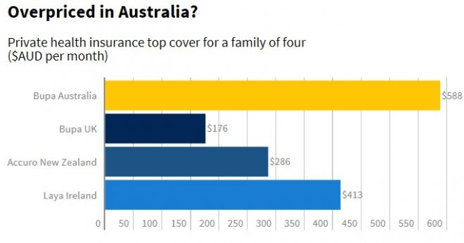 health insurance nz and australia  Australians ripped-off by private health insurance - MacroBusiness