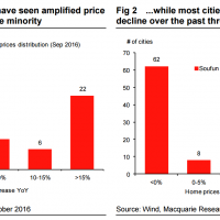 When will turning Chinese property hit iron ore?