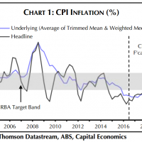Will Australian inflation rise?