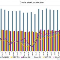 World steel output resumes growth