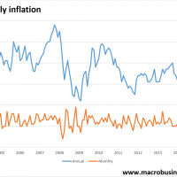 Monthly inflation eases