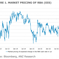 What will the CPI do to the Australian dollar?