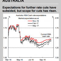 Macquarie: Captain Phil lowers the bar to more rate cuts