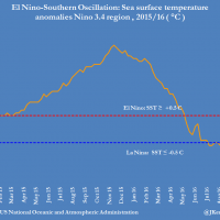 La Nina could extend commodity boomlet