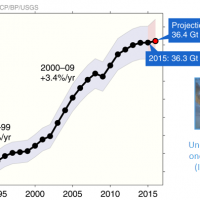 Global CO2 emissions begin to plateau