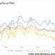 China PMI recovery continues