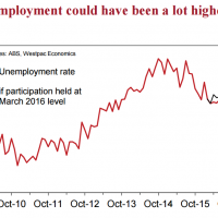How bad is Australian unemployment really?
