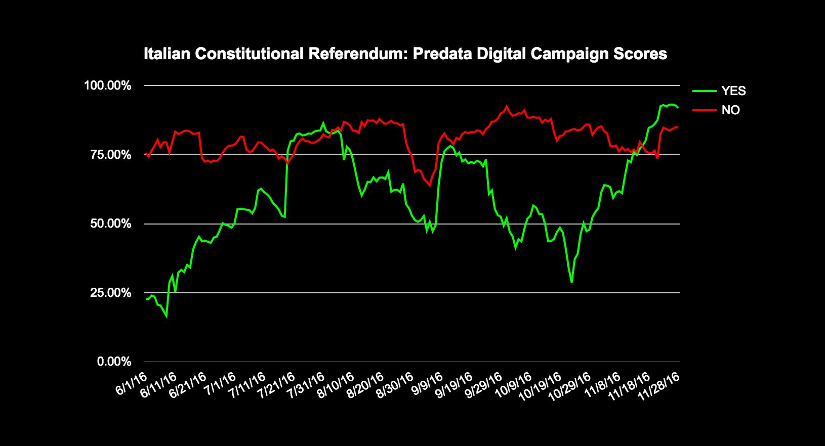 italy-referendum-predata-campaign-scores