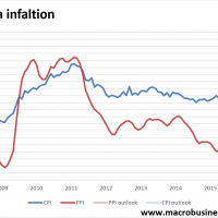 Hello Chinese inflation shock