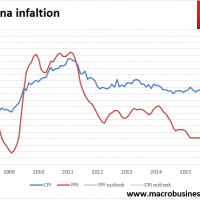 Chinese inflation roars