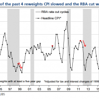 CPI reweights to drag on inflation