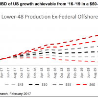 Macquarie shreds oil and gas outlook