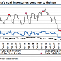 Credit Suisse: Coking coal to boom!