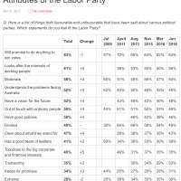 Essential demolishes Do-nothing poll bounce