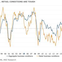 ANZ: Retail deflation to deepen