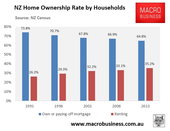 NZ home ownership rate