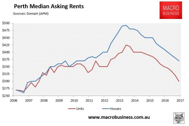 Perth Median Asking Rents