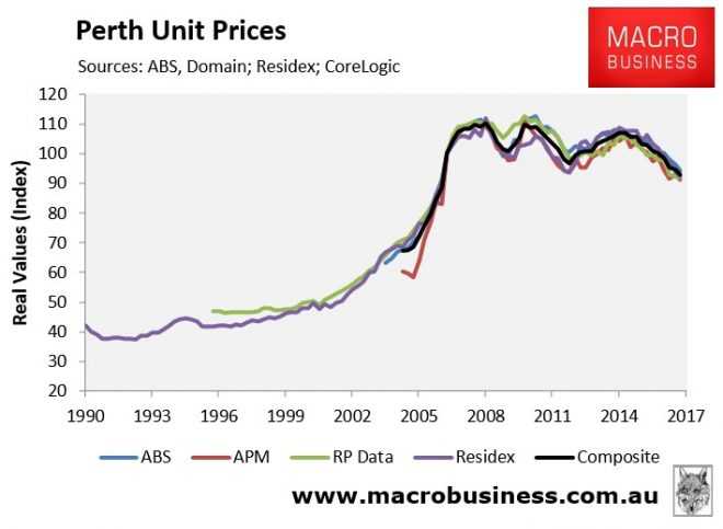 Perth Real Unit Prices
