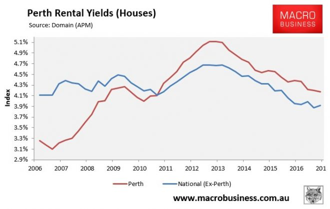 Perth Rental Yield - Houses
