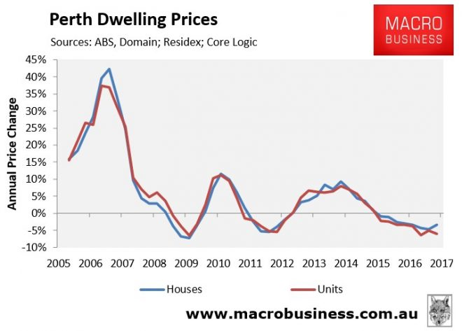 Perth annual dwelling price growth