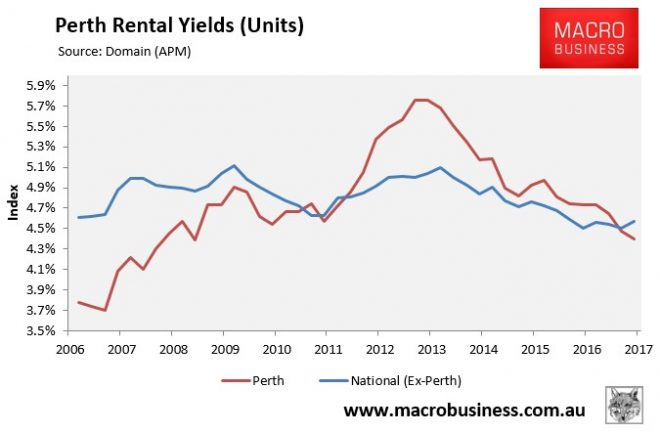 Perth rental yield - units