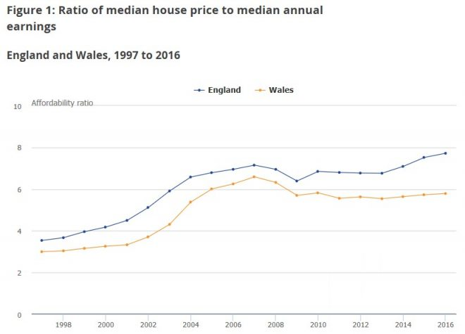UK Median House Price to Average Earnings